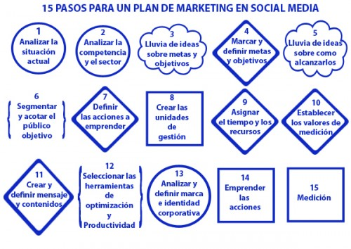 PEMSOME, el Plan Estratégico de Marketing en SOcial MEdia
